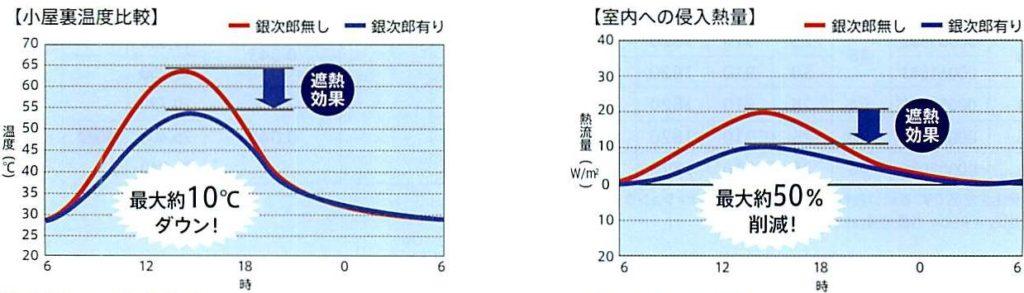 遮熱性能=風通し銀次郎/クールボード