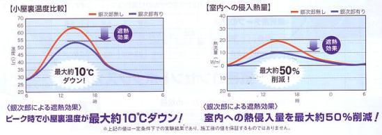 風通し 銀次郎/クールボードの断熱性能グラフ