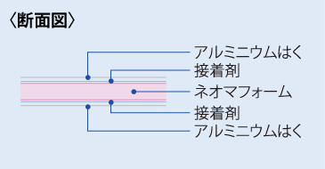 ネオマフォームFの断面図