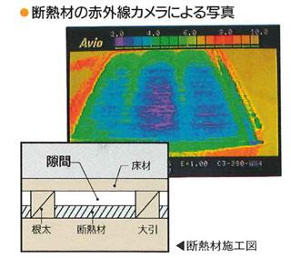 スタイロフォームパタパタの断熱データ1