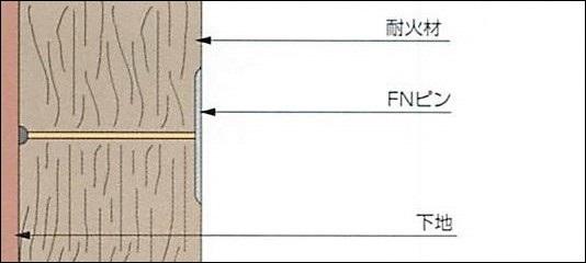 巻付耐火被覆工事用後打ち溶接ピン=FNピンの施工模式図です。