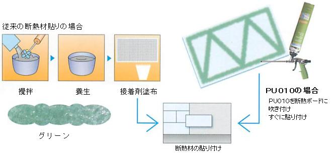 インサルパック PU010 施工イメージ図